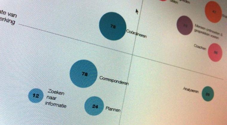Goed ontwerp begint bij werknemers bevragen over werk