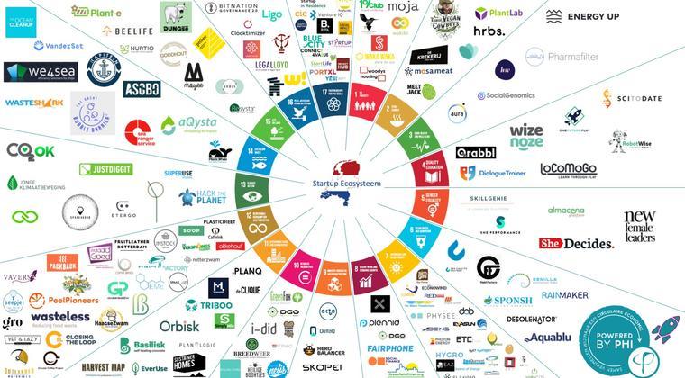Het SDG Startup Ecosysteem