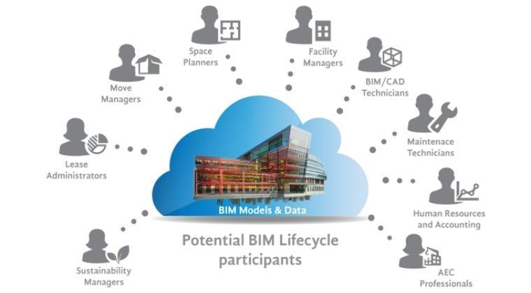 Naar een open informatiespeelveld voor de gebouwde omgeving