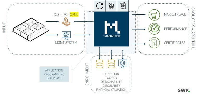 Partnerschap Madaster en Smart WorkPlace voor circulaire werkomgeving