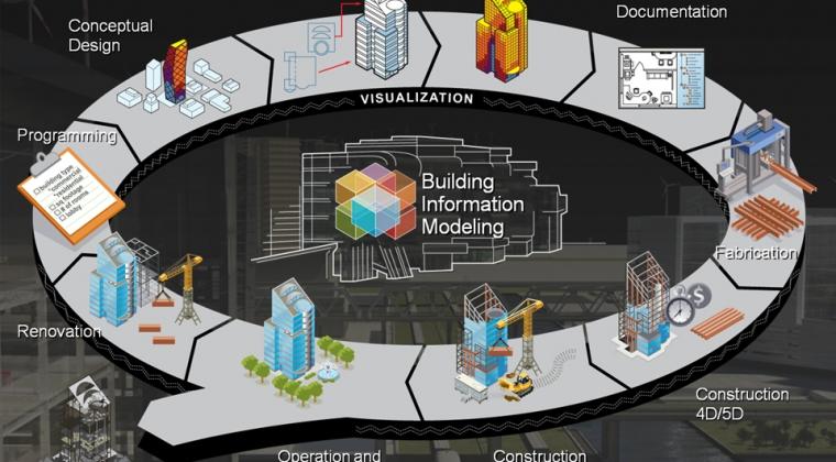 Samenwerking in innovatieve BIM-technologie voor optimalere gebouwen