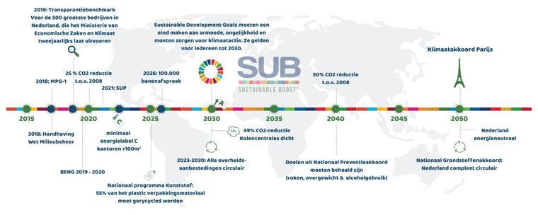 Sustainable Routekaart brengt duurzaamheidsverplichtingen in kaart