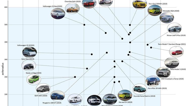 Welke elektrische auto moet de fleetmanager kiezen?
