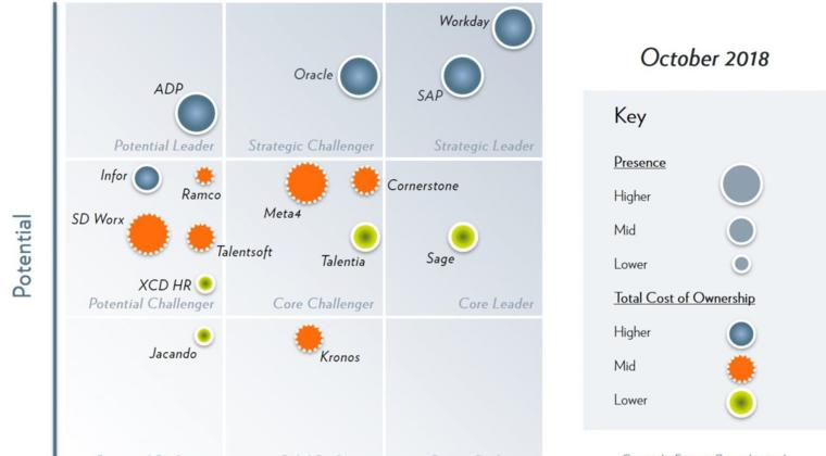 Welke IT-tools en diensten groeien en welke worden minder populair of verdwijnen?
