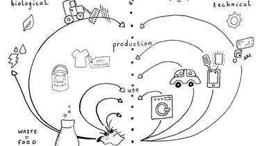 'Circulaire Business Model Canvas biedt nieuwe kansen voor partners Madaster'