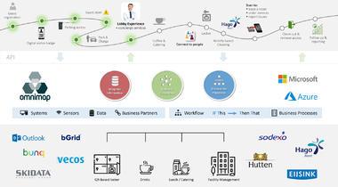 De grotere rol van data bij bedrijfsvoering