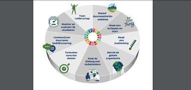 De negen principes voor duurzame bedrijfsvoering