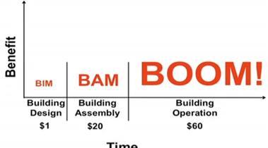 FMIS-leveranciers presenteren whitepaper voor BIM-uitwisseling