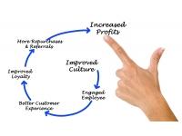 'Employee engagement & customer experience: een perfecte match'
